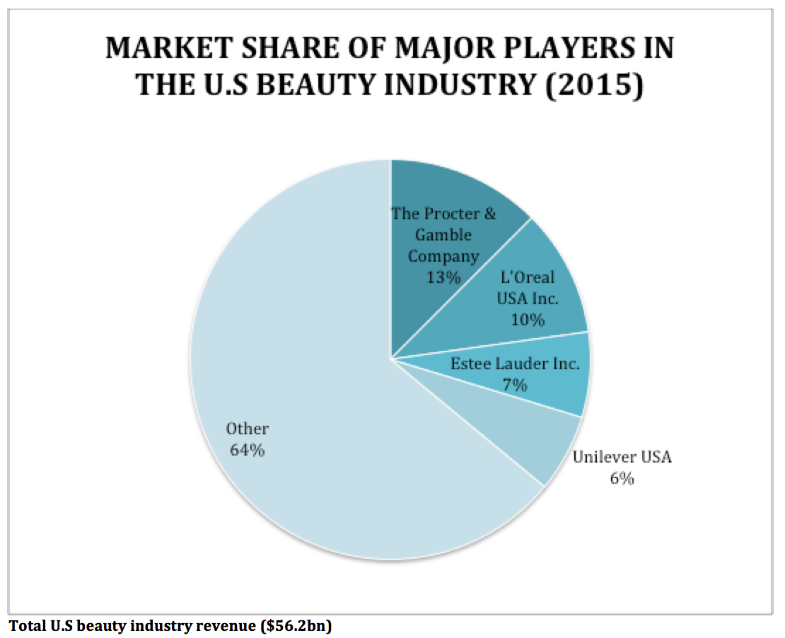 market beauty Beauty devices market is expected to grow at a cagr over 78% from 2017 to 2023, global beauty devices industry categorizes the global market by product, skin care, application and end user | beauty devices market | mrfr.